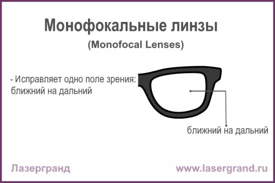 Monofokalnyye_linzy