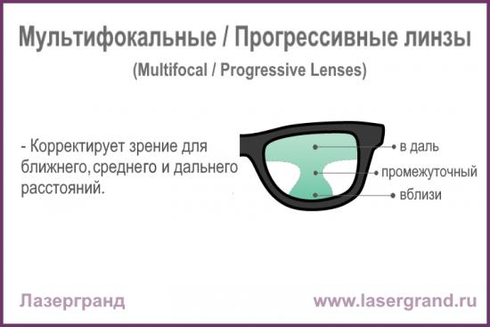 Progressive-lens
