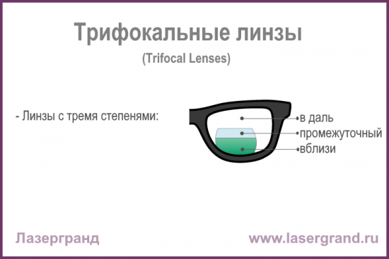 Trifocal-lens